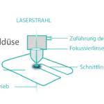 laserschneiden prinzip