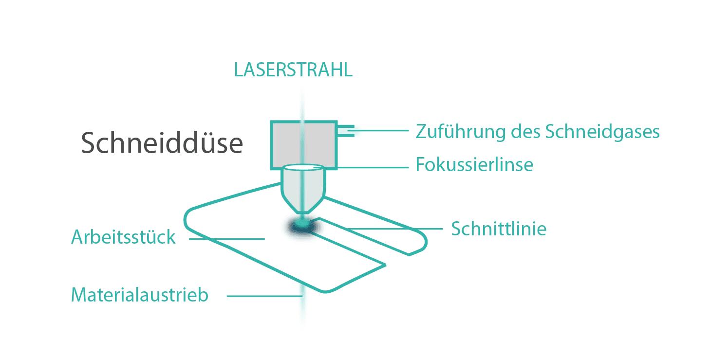 prinzip des Laserschneidens